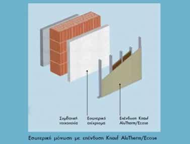 Εσωτερική θερμομόνωση σ κτίρια από την Innovo